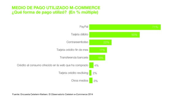 medio de pago m-commerce