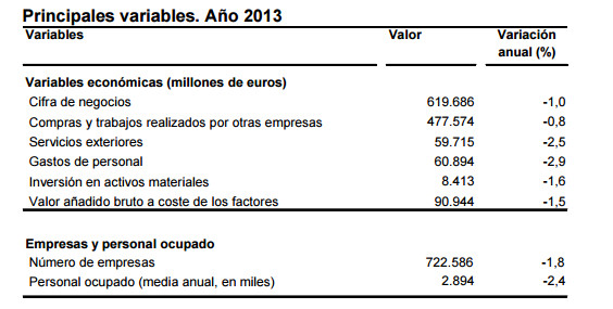 principales variables 2013