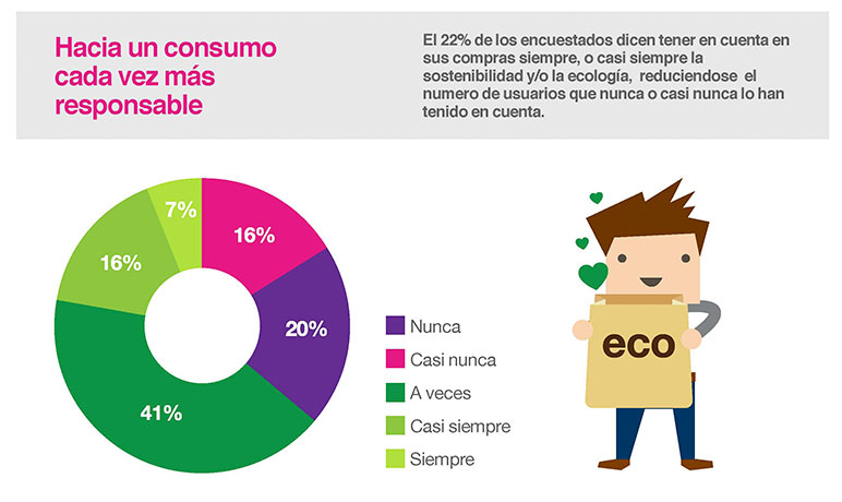 Tendencias Consumo 2019