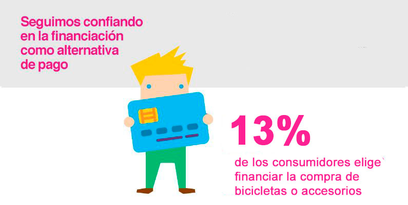 Financiacion Bicicletas