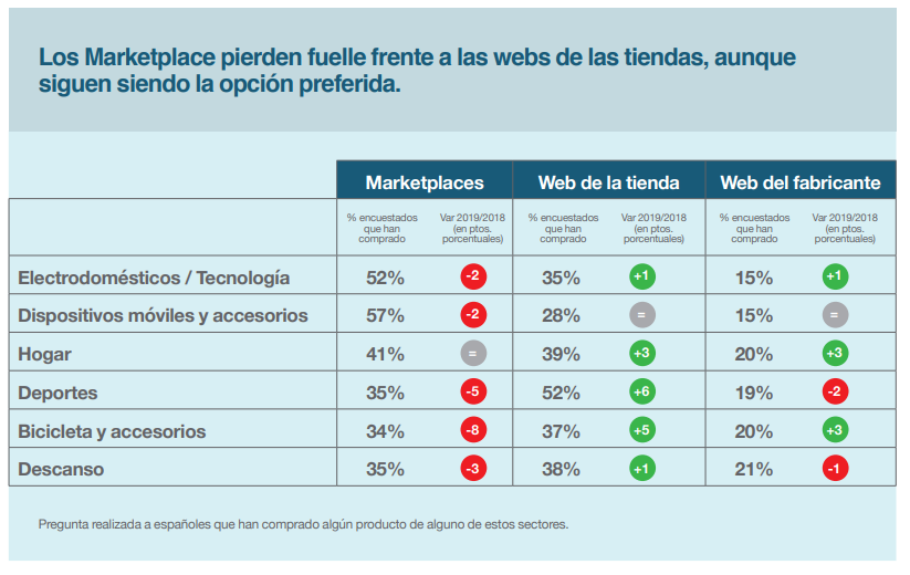 gasto medio compras marketplaces